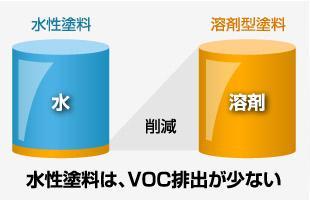 VOC(揮発性有機化合物)排出規制